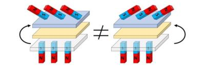 3D magnetic interactions, the University of Glasgow image