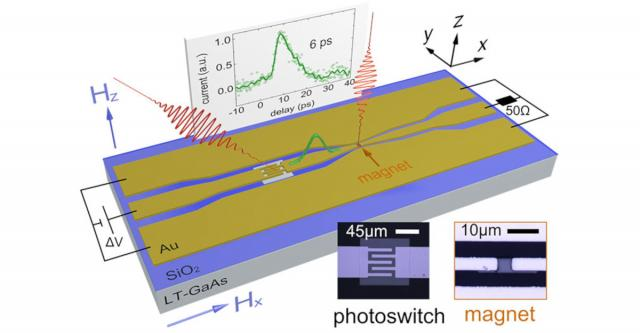 Picoseconds switching of magnetic materials, CNRS