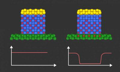 Hydrogen ions controlled by an electric voltage change the magnetic properties of an adjacent magnetic layer photo