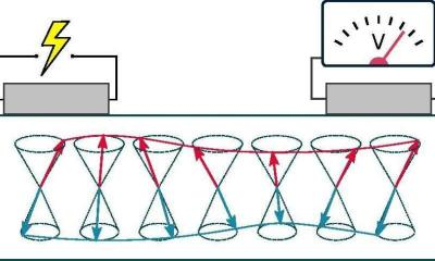 An electrical current in a platinum wire creates a magnetic wave in the antiferromagnetic iron oxide