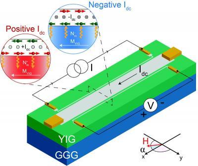Magnon transistor schematics (Groningen University)