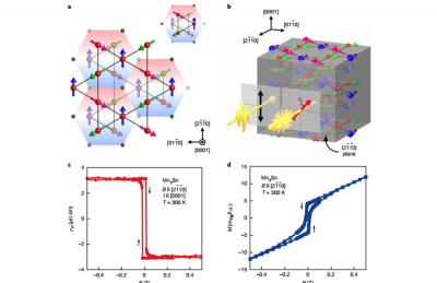 MOKE measurements in non-collinear antiferromagnets