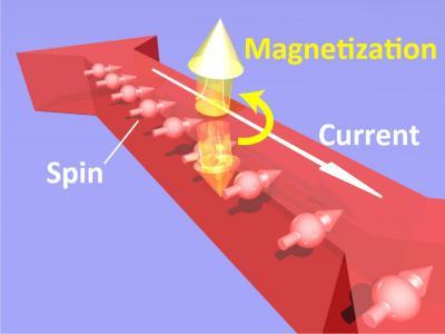 Magnetization reverse in GaMnAs (UTokyo)