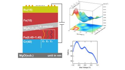 Quantum Well structure introduced to MTJs (NIMS)