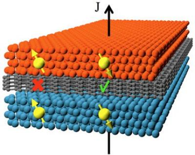 Spin filtering graphene junction (NRL)