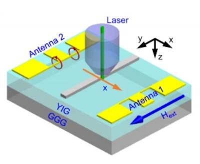 Schematic of the experimental geometry of a new spintronics device image