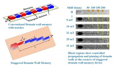 Pinning Domain Wall Propagation image