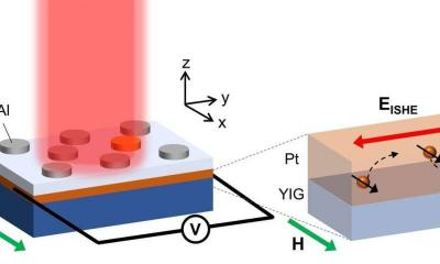 Plasmonic Absorber on a Spintronics device (NIMS)