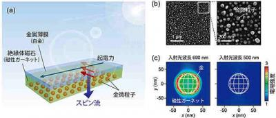 Tohoku JST plasmon resonance for spintronics