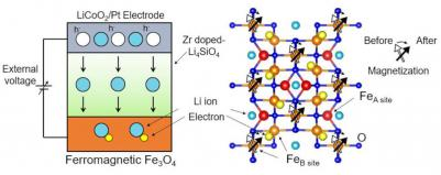 Magnetite magnetization manipulation (Tokyo University of Science)