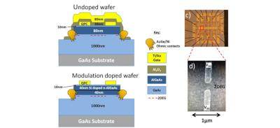 Doped and undoped wafers for quantum spintronics devices (UNSW)