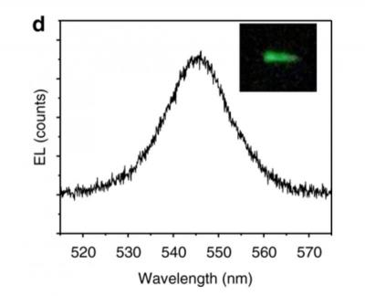 Perovskite spintronics LED wavelength (Utah University)