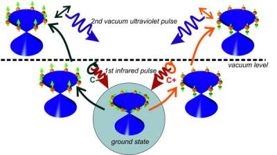 Characteristic spin orientation of electrons in a topological insulator