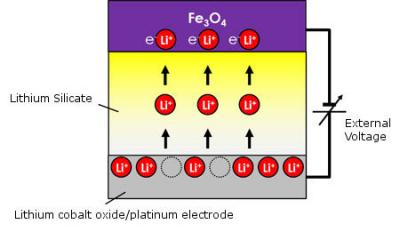 Fe3O4-based low-current spintronics device structure (MANA)